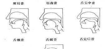 Hướng dẫn 6 phương pháp học luyện phát âm tiếng Trung Quốc đạt chuẩn.