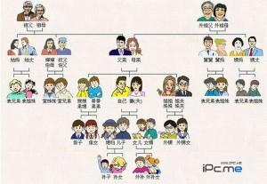 Cách xưng hô trong tiếng Trung