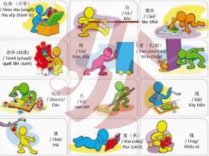 bạn đã biết các hành động như đẩy, hái, chạy, nhảy.... trong tiếng Trung gọi là gì chưa? Bài hoc tieng Trung hôm nay mình sẽ cung cấp từ vựng chỉ hoạt động con người