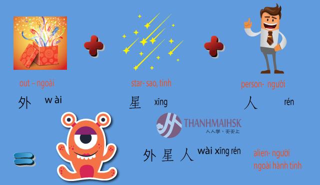 Hình ảnh Học từ vựng tiếng Trung qua hình ảnh dễ học nhớ lâu 7