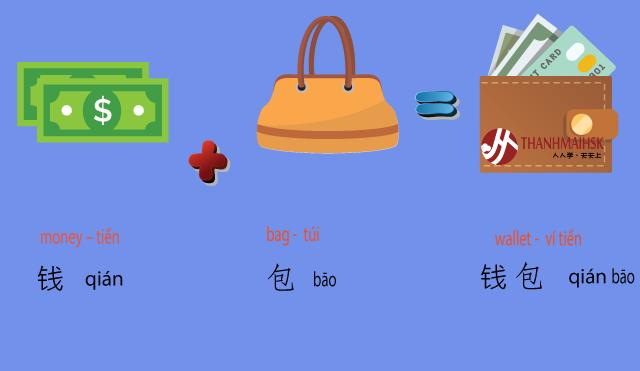 Hình ảnh Học từ vựng tiếng Trung qua hình ảnh dễ học nhớ lâu 8