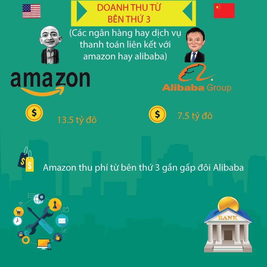 Hình ảnh So sánh giữa Amazon và Alibaba 2