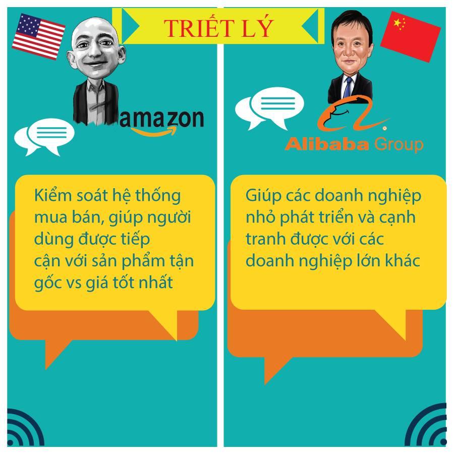 Hình ảnh So sánh giữa Amazon và Alibaba 4