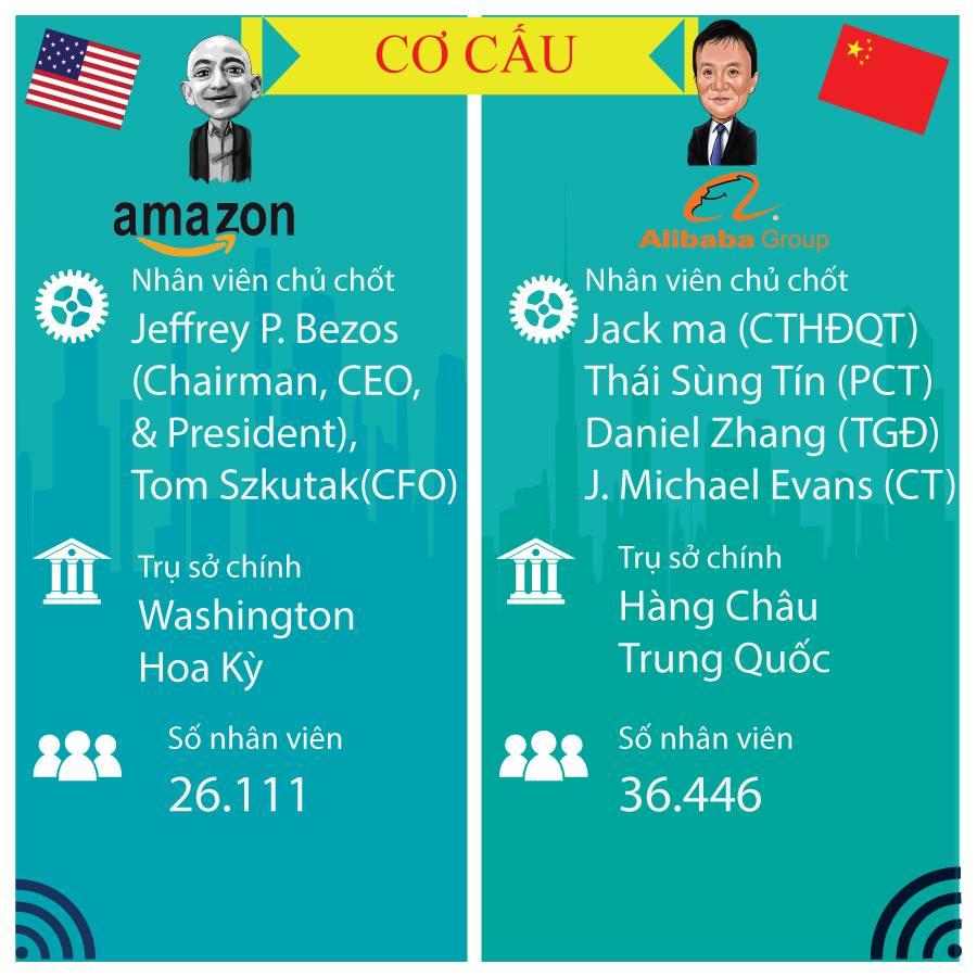 Hình ảnh So sánh giữa Amazon và Alibaba 5