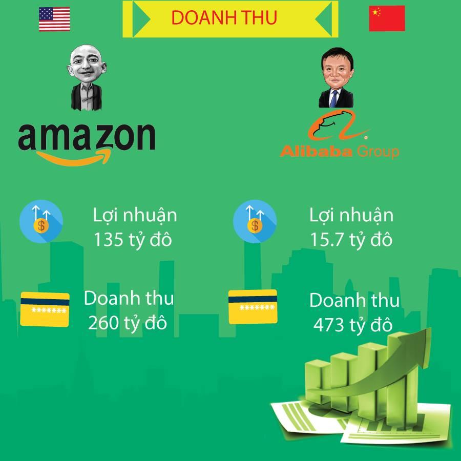 Hình ảnh So sánh giữa Amazon và Alibaba 6