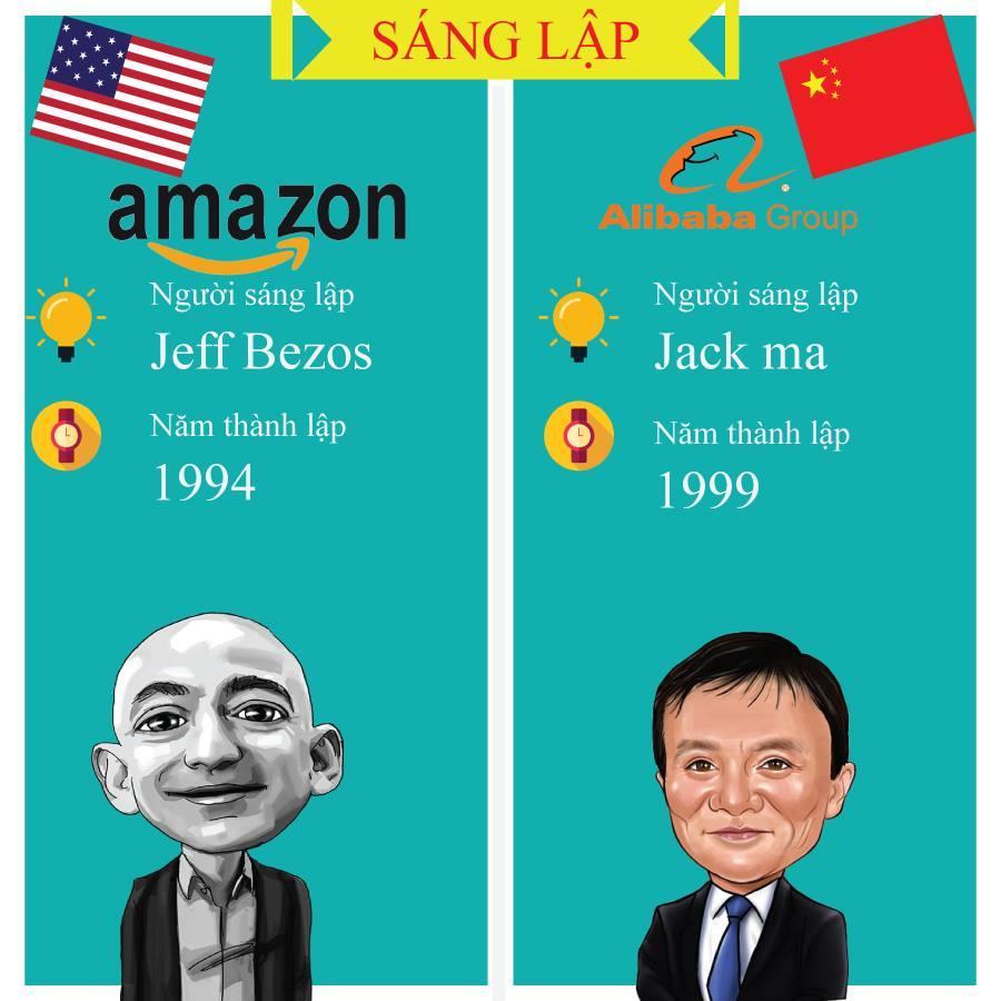 Hình ảnh So sánh giữa Amazon và Alibaba 8
