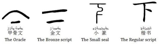 Hình ảnh 上(shang)và 下(xia) trong tiếng Trung 2